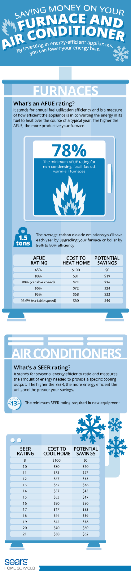 energy savings from furnaces and air conditioners