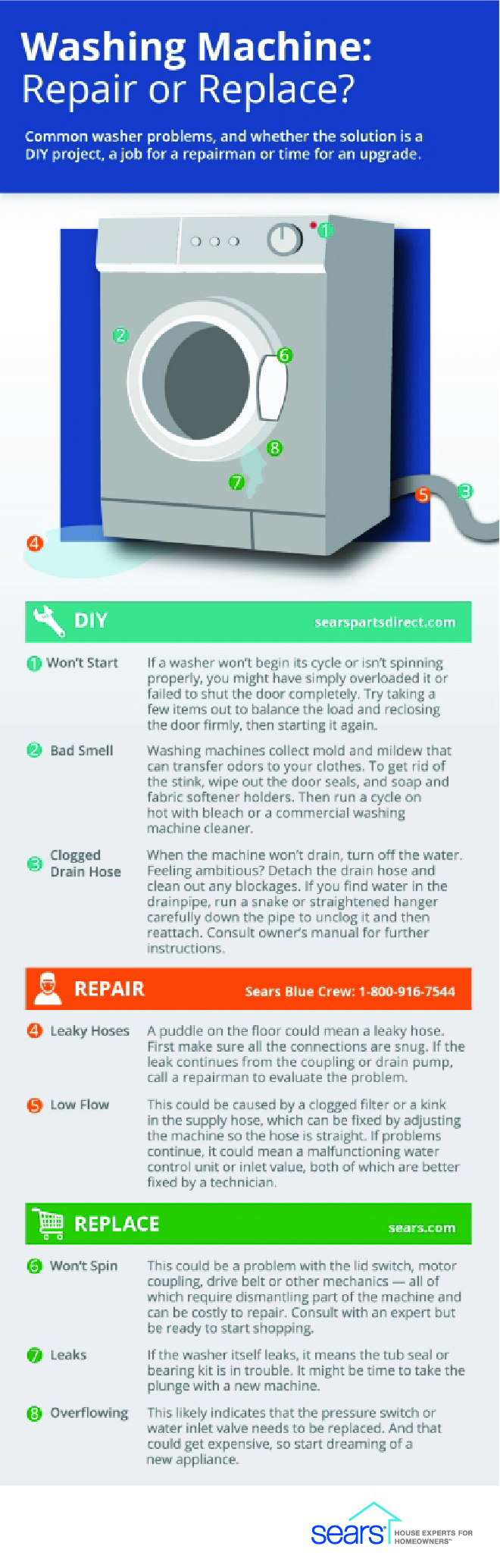 Common washing machine problems sears home services - Common washing machine problems ...