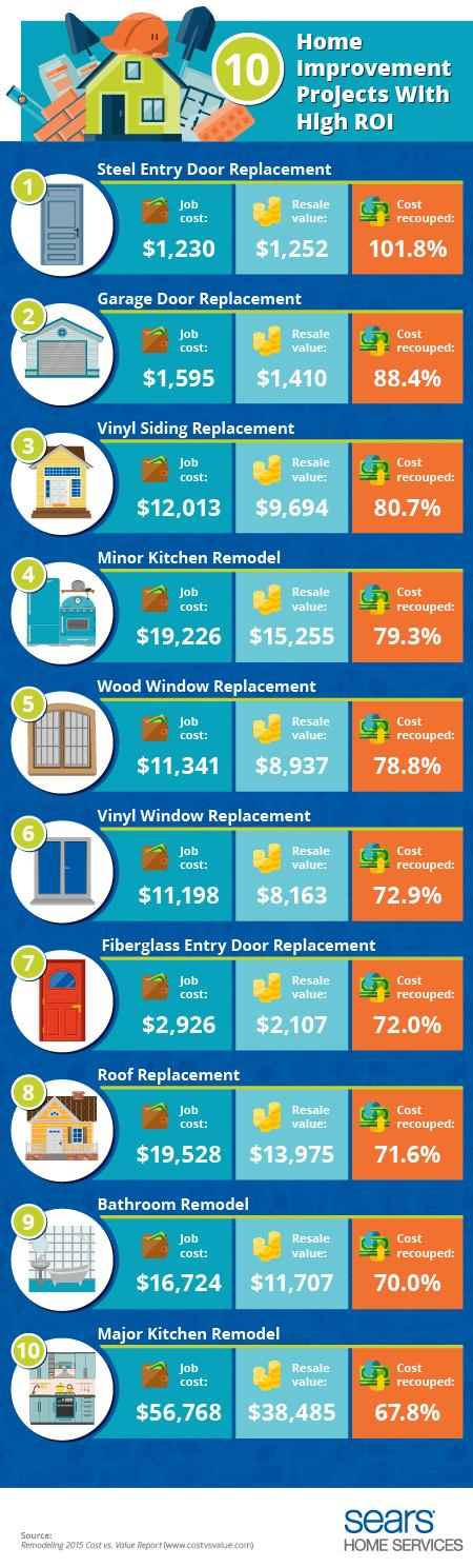 10 home improvement projects with high return on - Best roi home improvements ...