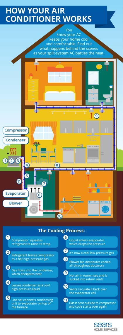 how does your air conditioner work