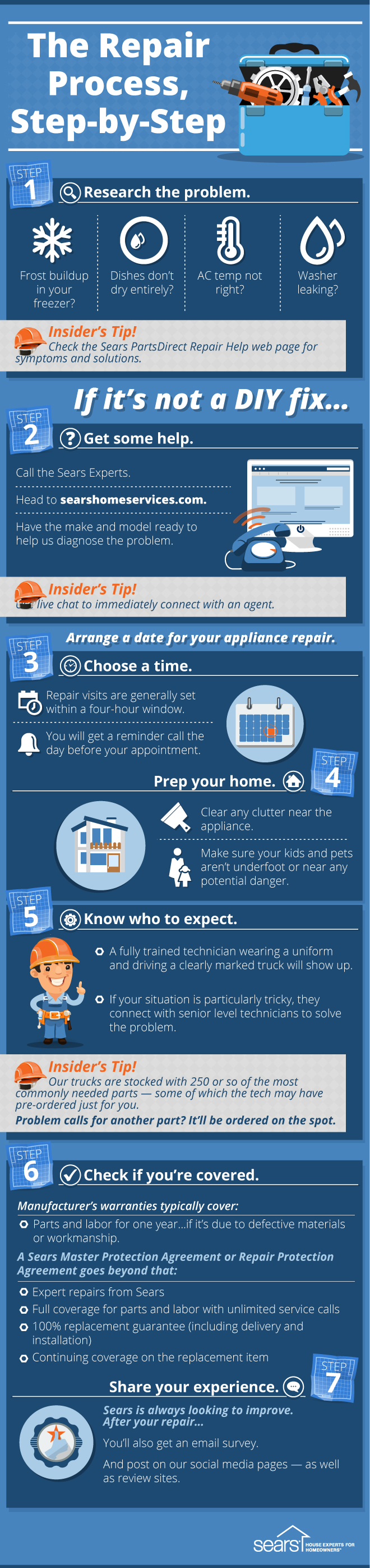 appliance repair process - step-by-step guide