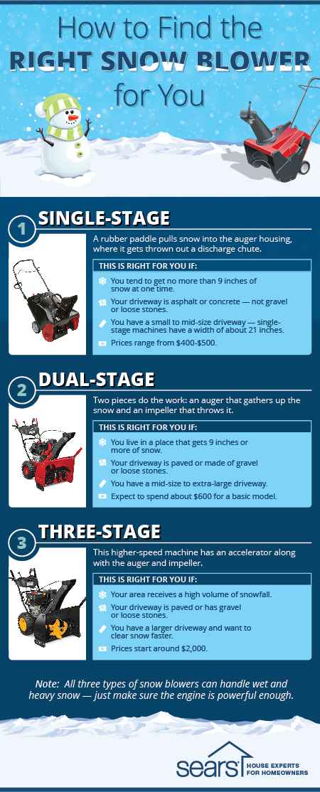 3 types of snow blowers infographic