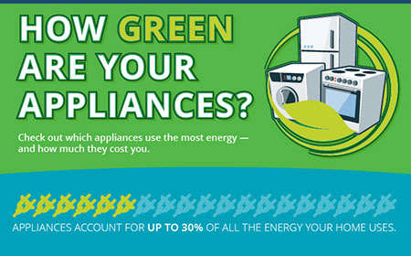 How to Save Energy With Your Appliances