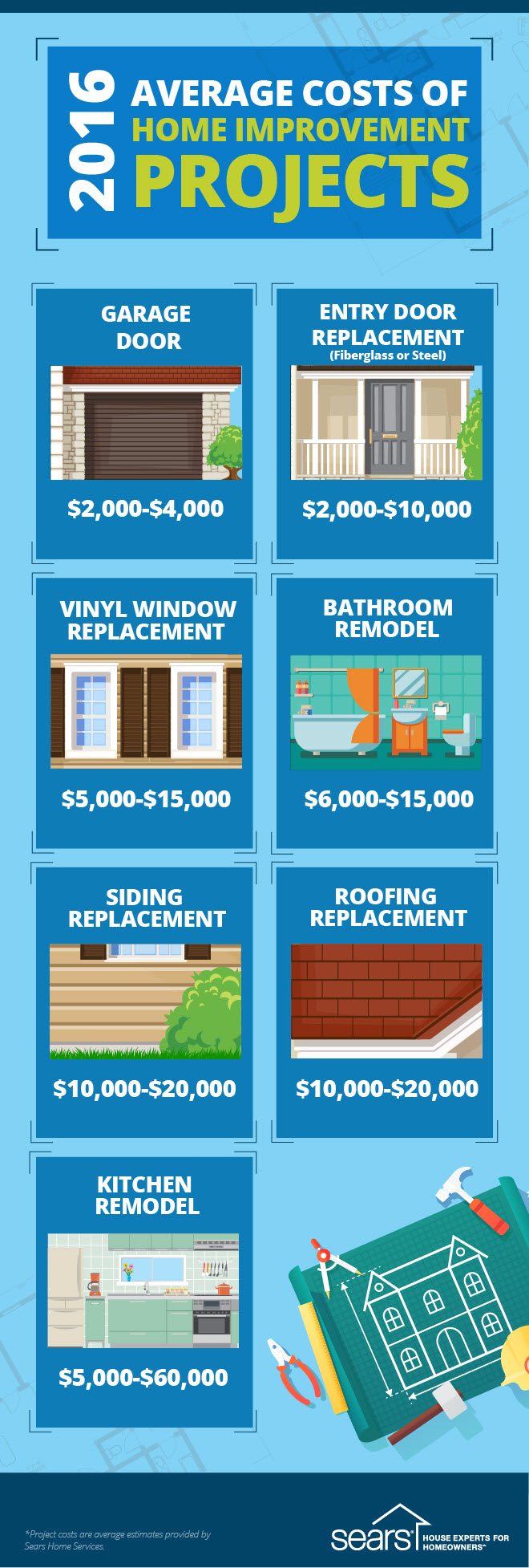 2016 Average Costs of Home Improvement Projects