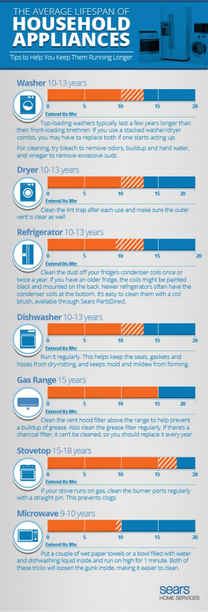 how long do home appliances usually last