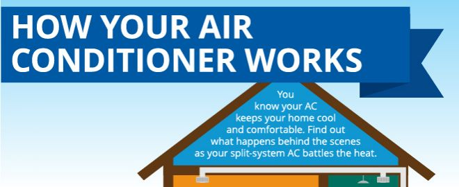 Find out how your central AC works and get maintenance tips to keep your air conditioner running